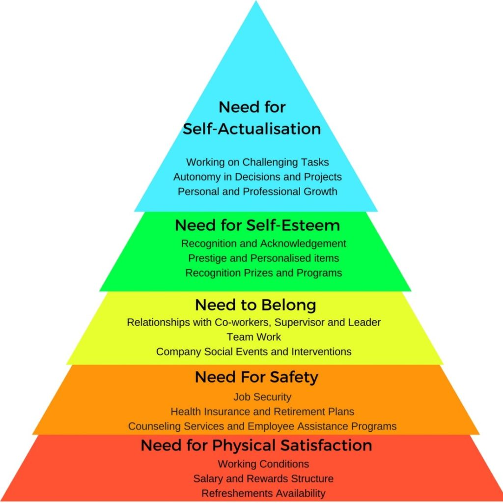 Maslow motivation